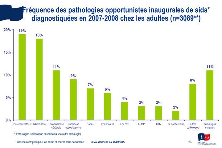 Fréquence des pathologies opportunistes inaugurales de sida*