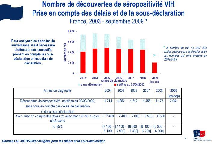 Nombre de découvertes de séropositivité VIH