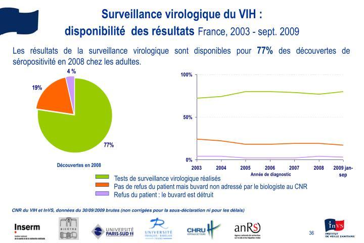 Tests de surveillance virologique réalisés