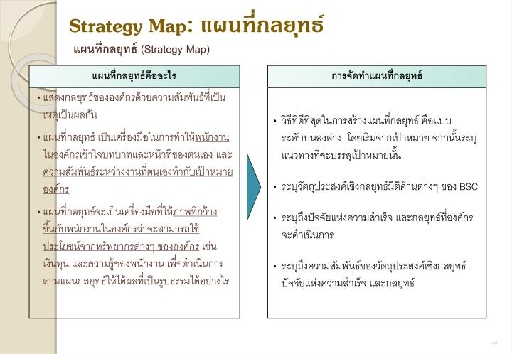 Strategy Map: