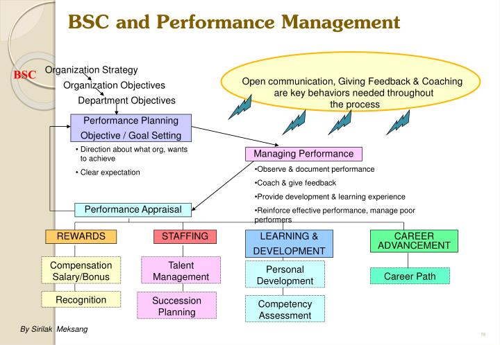 BSC and Performance Management