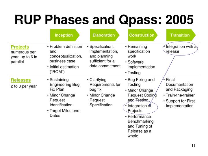RUP Phases and Qpass: 2005