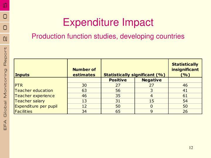 Expenditure Impact
