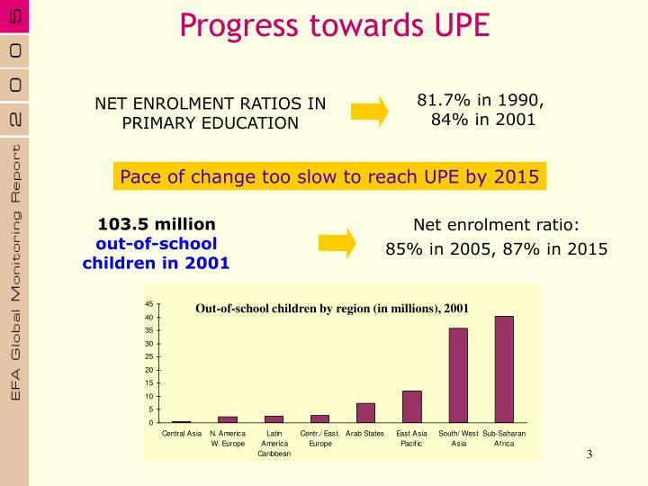 Out-of-school children by region (in millions), 2001