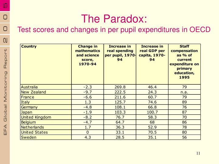 The Paradox: