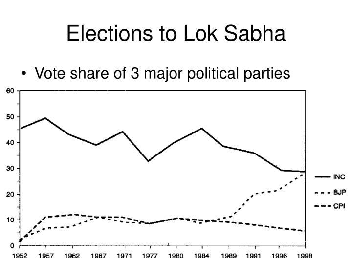 Elections to Lok Sabha