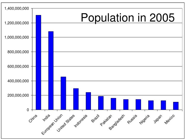 Population in 2005