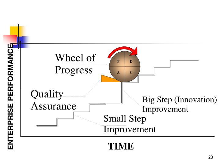 Wheel of Progress