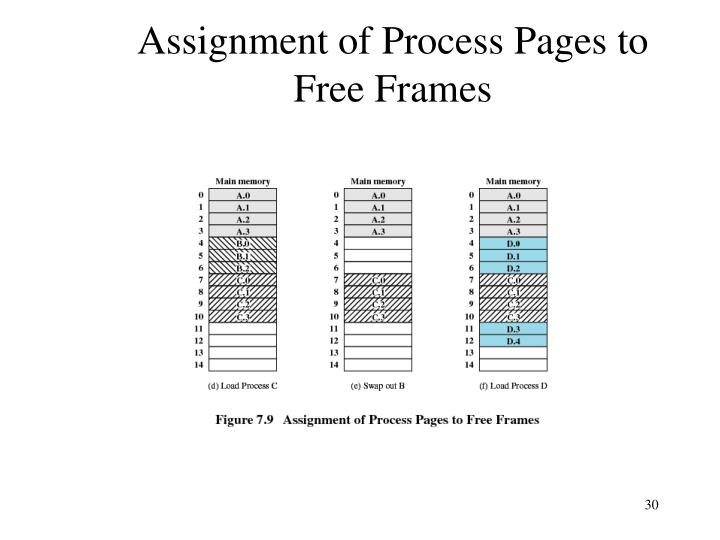 Assignment of Process Pages to Free Frames