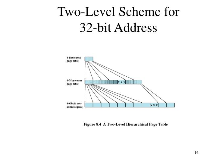 Two-Level Scheme for