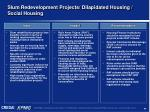 slum redevelopment projects dilapidated housing social housing