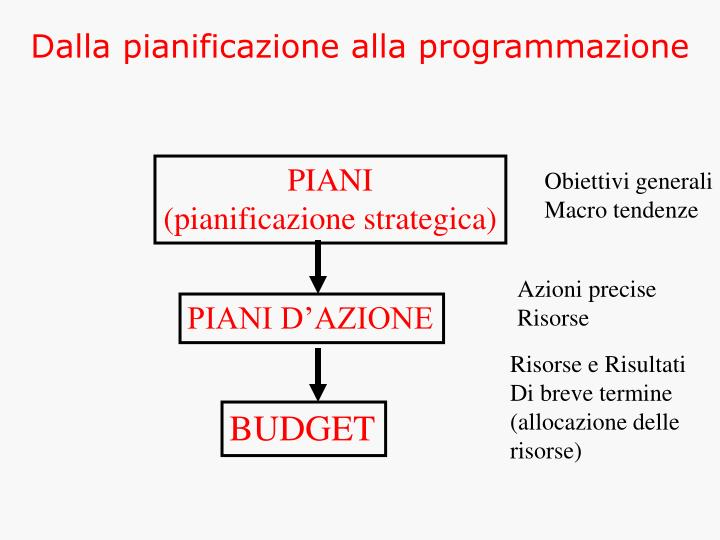 Dalla pianificazione alla programmazione