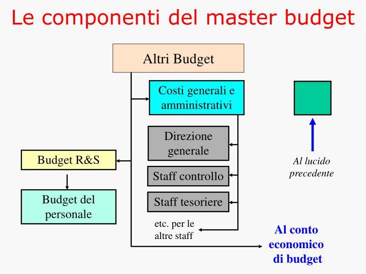 Le componenti del master budget
