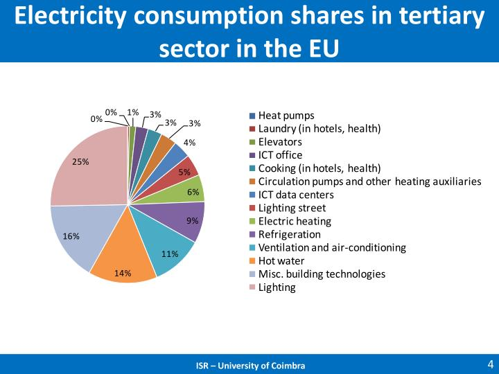 Electricity consumption shares in tertiary sector in the EU
