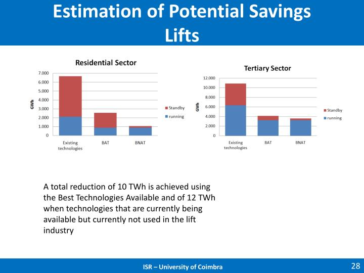 Estimation of Potential Savings