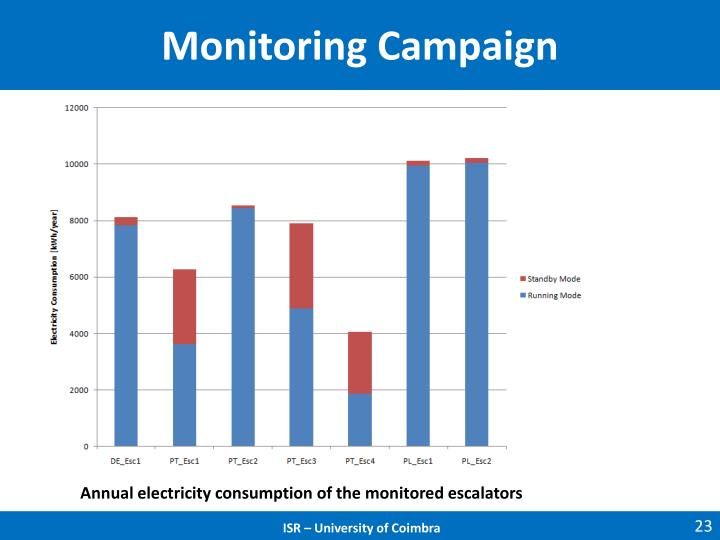 Monitoring Campaign