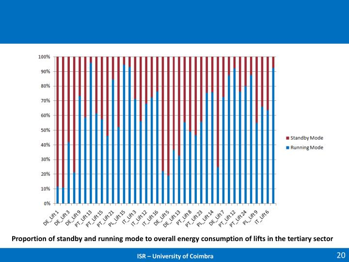 Proportion of standby and running mode to overall energy consumption of lifts in the tertiary sector