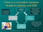 there is a correlation between academic deficits and ebd