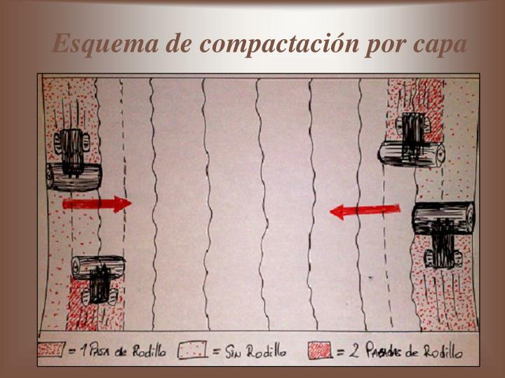 Esquema de compactación por capa