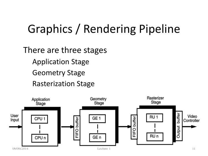 Graphics / Rendering Pipeline