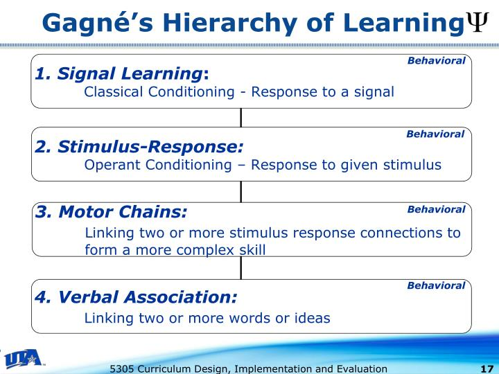 Gagné's Hierarchy of Learning