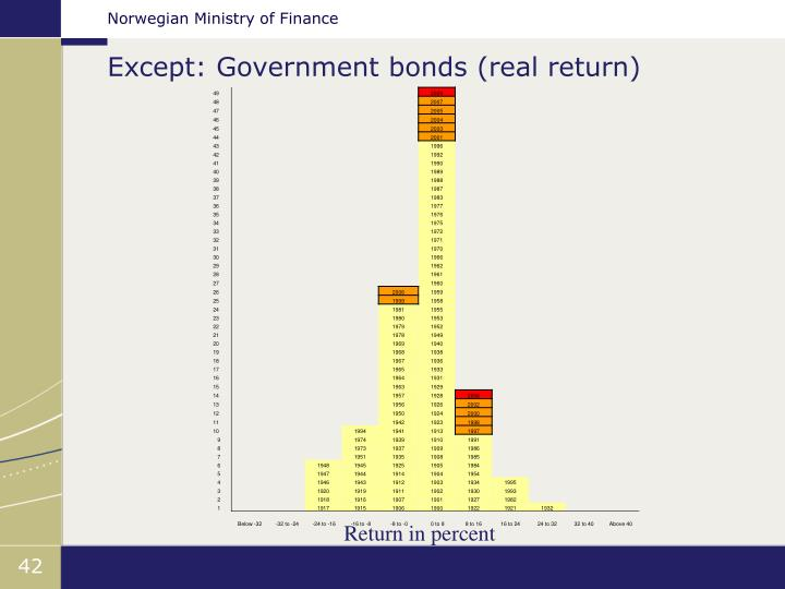 Except: Government bonds (real return)