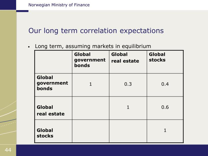 Our long term correlation expectations