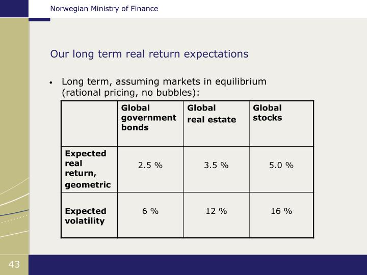 Our long term real return expectations