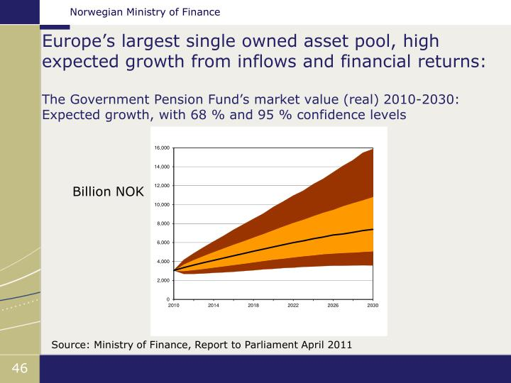 Europe's largest single owned asset pool, high expected growth from inflows and financial returns: