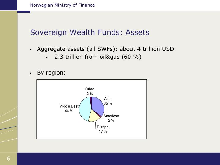 Sovereign Wealth Funds: Assets
