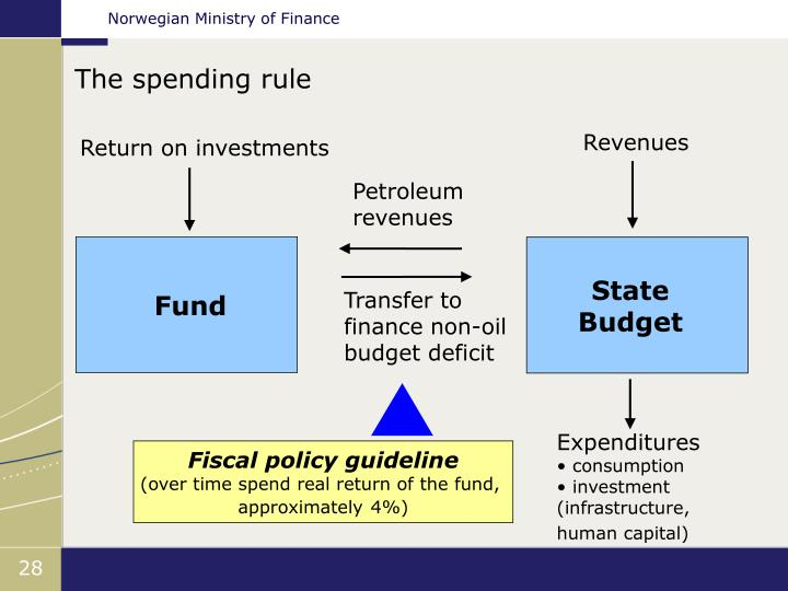 The spending rule