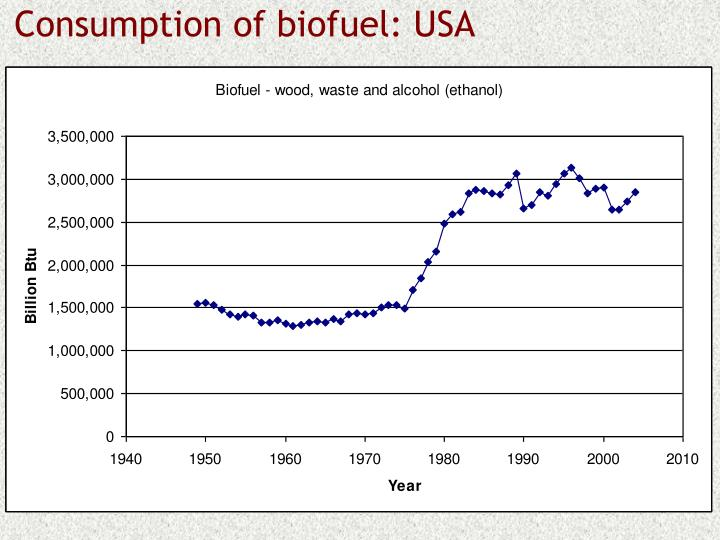 Consumption of biofuel: USA