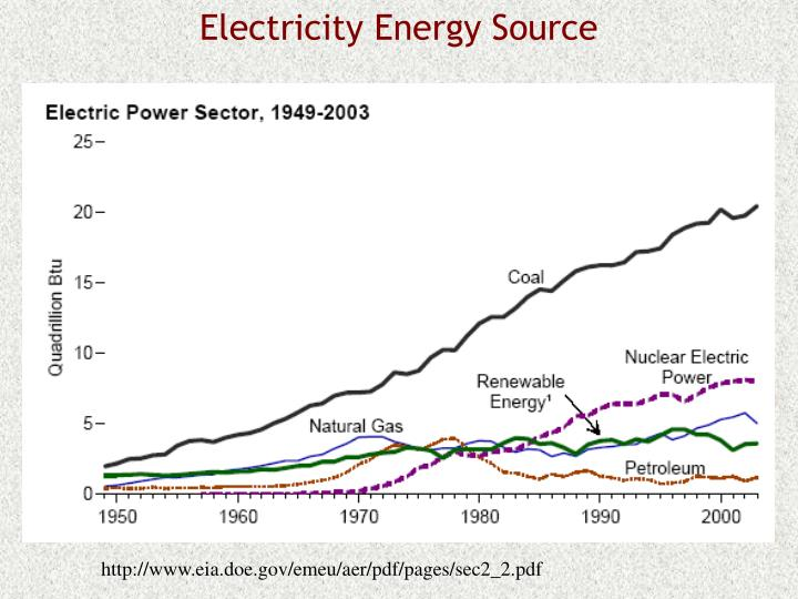 Electricity Energy Source