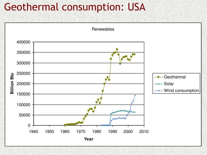 Geothermal consumption: USA