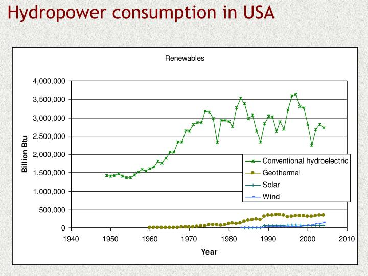 Hydropower consumption in USA