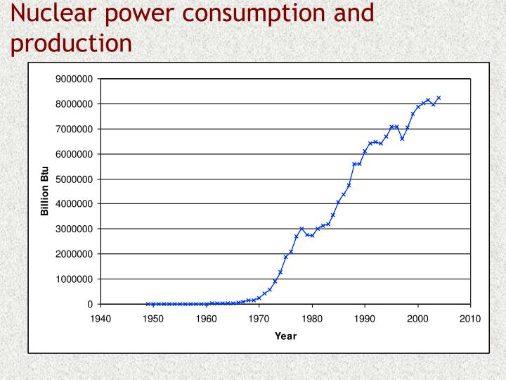 Nuclear power consumption and production