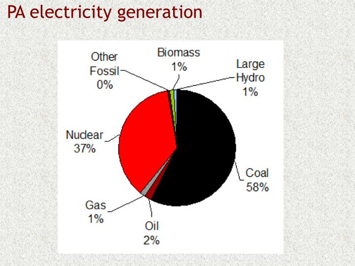 PA electricity generation
