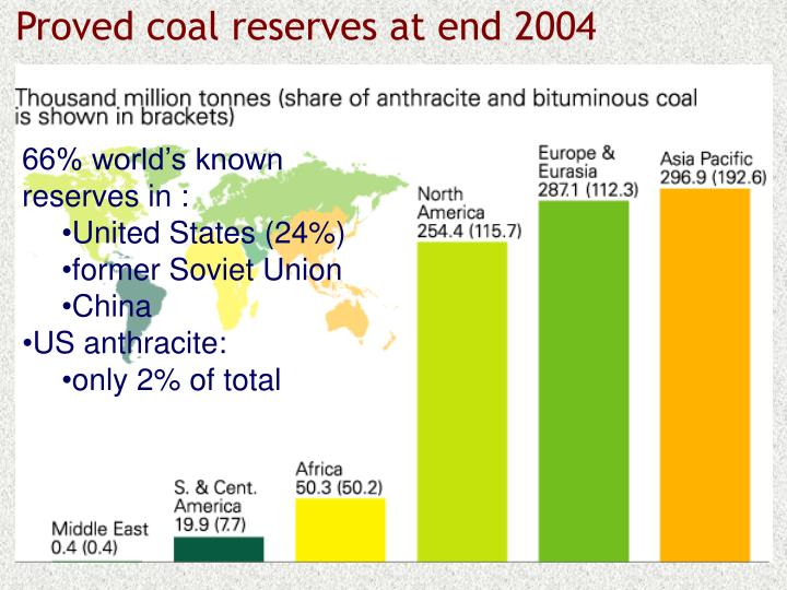 Proved coal reserves at end 2004