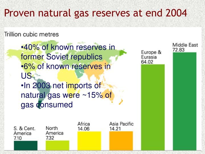 Proven natural gas reserves at end 2004