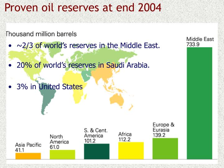 Proven oil reserves at end 2004