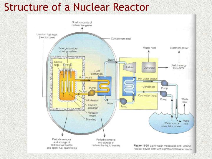 Structure of a Nuclear Reactor