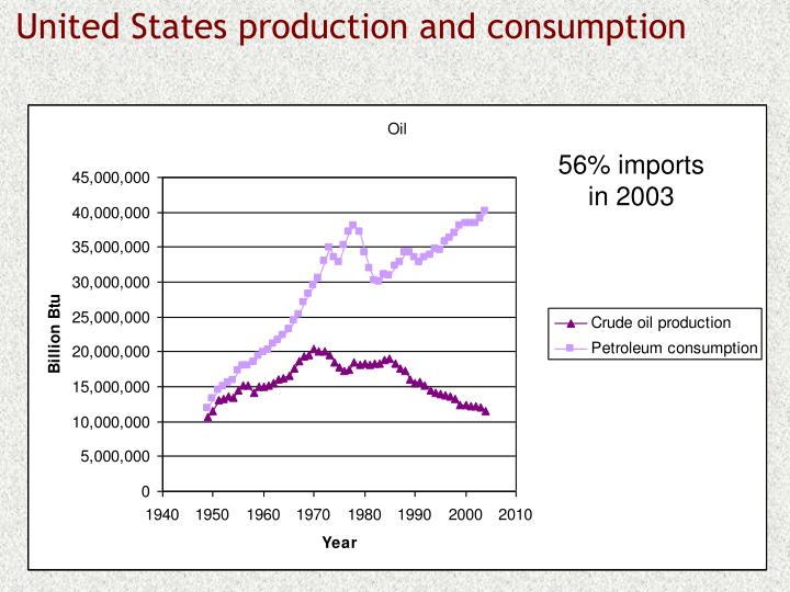 United States production and consumption