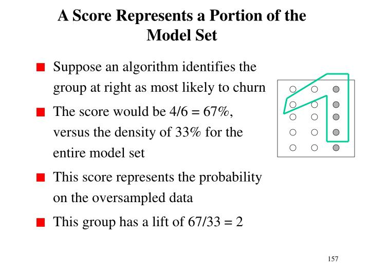 A Score Represents a Portion of the