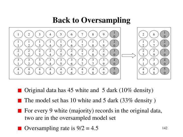 Back to Oversampling