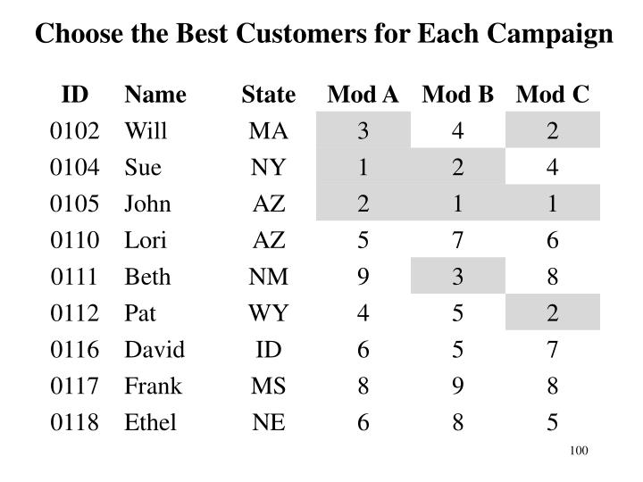 Choose the Best Customers for Each Campaign