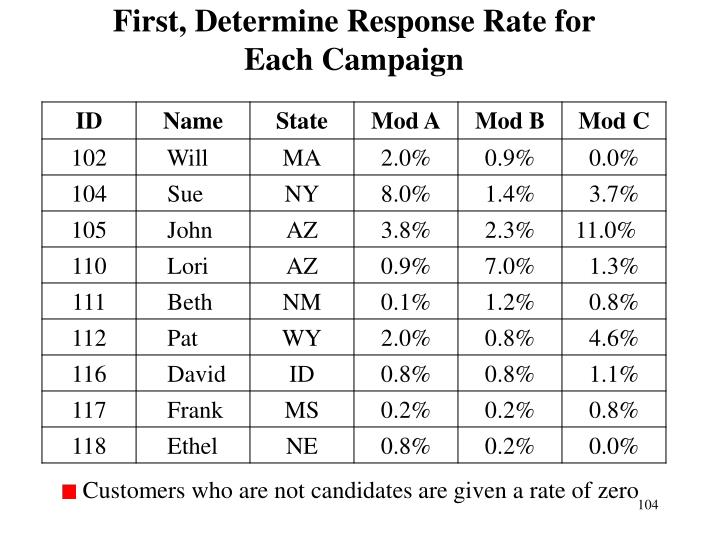 First, Determine Response Rate for
