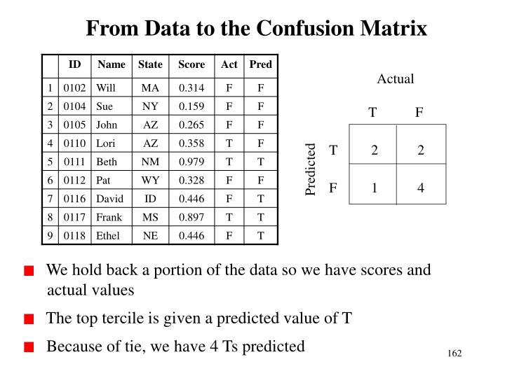 From Data to the Confusion Matrix