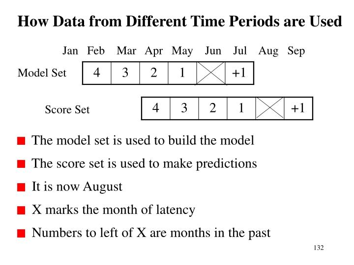 How Data from Different Time Periods are Used