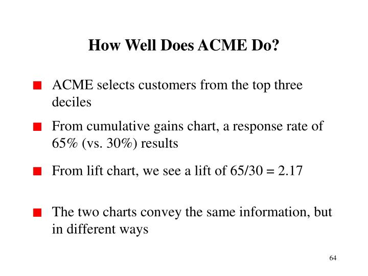 How Well Does ACME Do?