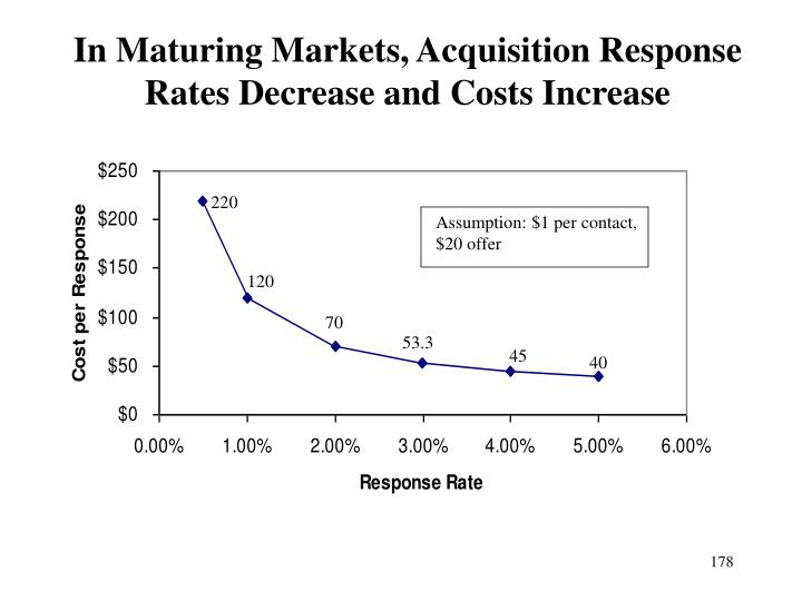 In Maturing Markets, Acquisition Response Rates Decrease and Costs Increase